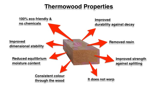 Thermowood Properties